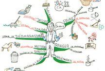Christine Richsteiner / Mind maps created by Christine Richsteiner. / by IQ Matrix