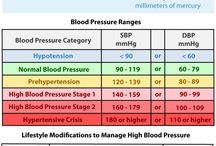 Cardiac Diseases/Hypertension/Atherosclerosis / by Kira Hemphill