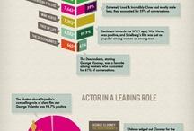 Infographics / by Vishwas Shrikhande