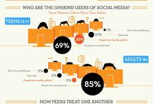 Important to know - online  / by YouFaceSmart - Social Media Marketing