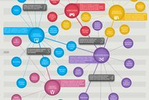 The future of Edtech / by Question Cloud