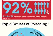 Poison Prevention / by Safe Kids Worldwide
