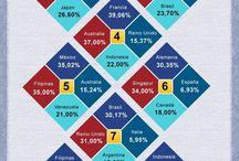 Redes Sociales / by e&s Escuela