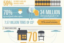 Infographics / by CIFOR - Center for International Forestry Research