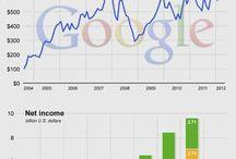 Google / by Pathik Panchal