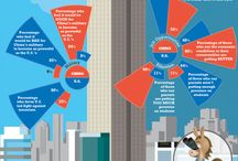 Economics & Finance Infographics / by Infographics Archive