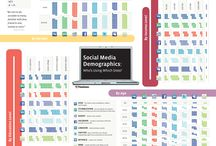 Social Media Insights / The Best Social Media Infographics, Videos, Slides, Campaigns, etc / by Ryan Mendenhall