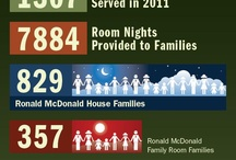 RMHC Austin and Central Texas / by RMHC *