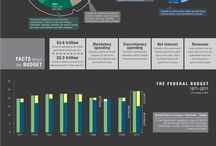 2014 Budget Infographic / Inspiration for our 2014 Budget Infographic / by Annie Werner