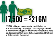Babson by the Numbers / There's no shortage of good news for us to celebrate. President Schlesinger challenged the Babson community to correctly guess what the following numbers represent in Babson by the Numbers: www.babson.edu/btn  / by Babson College