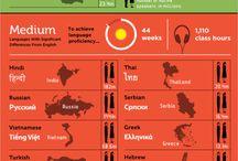 Infographics / by Matt Drewry