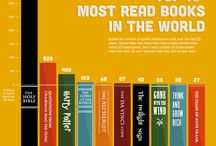 Library related infographics / by Madison College Libraries