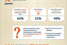 The Customer Experience / by FeldmanCreative