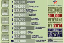 Veterans / by UWG CAREER