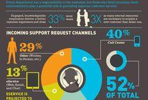 CRM Infographics / by Workbooks.com
