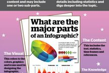 Infographics about infographics / by Frankwatching