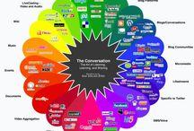 Médias Sociaux : infos et graphies / Graphes d'analyse : médias sociaux / by Ozil Conseil