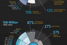 Infographics/Charts / by Robert Rowe