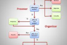 Árbol de decisiones/Decision tree / by Alina
