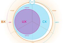 """Experience Design / """"Like all forms of design, visual design is about problem solving, not about personal preference or unsupported opinion."""" — Bob Baxley - Head of Product Design & Research at Pinterest #ux  / by Simon Breton"""