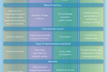 Aprendizaje y evaluacion / by tatiana arango