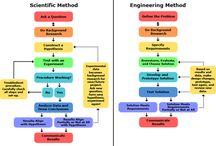 Engineering and Technology / by NIU STEM