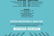 social media / by Social Media Church