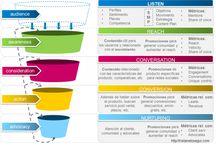 Digital Marketing Charts / by Ron Rowan