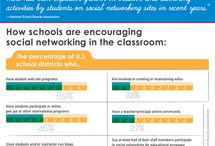 Education infographics / by Frankwatching