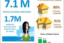 Real Estate Infographics / by Georgina RELATES