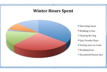 Shoveling Snow vs. Epic Powder Days / As represented on our pie chart, shoveling snow unfortunately takes up a bit more time than epic powder days. Either way, we have tips and tricks to keep you warm, dry, and hydrated! / by Nikwax