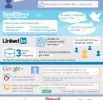 Social Media Infographics / by Ralph Ruckman
