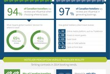 infographics / by Summit Lodge Boutique Hotel Whistler