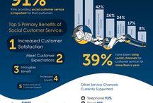 B2B Marketing / by InboxVision .com