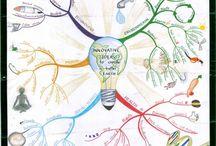Aditi Kovid / Mind maps created by Aditi Kovid. / by IQ Matrix