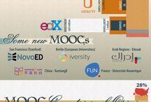 MOOCS / by Click4it