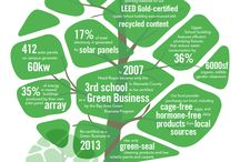 Sustainable Communities / by Holly Carter