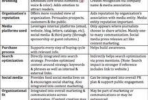Marketing/Brand / by Blaženko Drmić