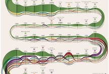 Data Visualisations / by Ben Willers