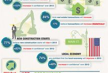Real Estate Infographics / by LeapFrogVA