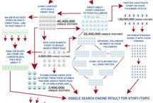Infografiken / Information about the Social Media World & Marketing & PR / by Klaus Eck