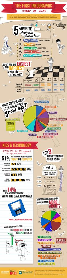 The First Infographic Made By Kids!