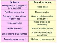 pseudoscience vs science essay
