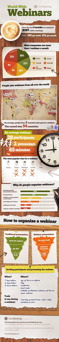 facts on webinars