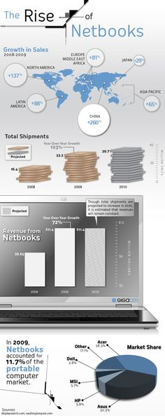 The Rise of Netbooks (infographic)