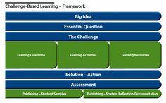 head challengebas, challengebas learningframework, challenges, projectpass base, project based learning, challenge-based learning, challeng base, base learn