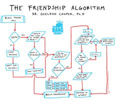 ThinkGeek :: The Friendship Algorithm Flowchart