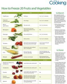 Freezing fruits and veggies.