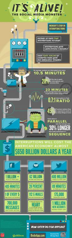 This infographic details how social media interruptions impact employee productivity.