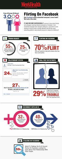 Sad facts of Facebook